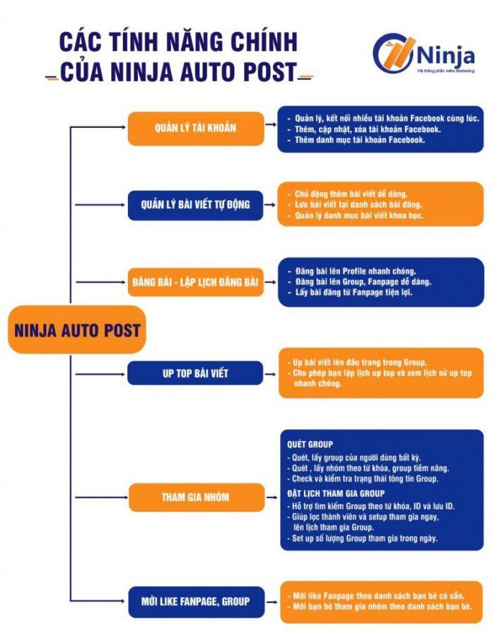 tính năng phần mềm đăng bài quảng cáo facebook ninja auto post