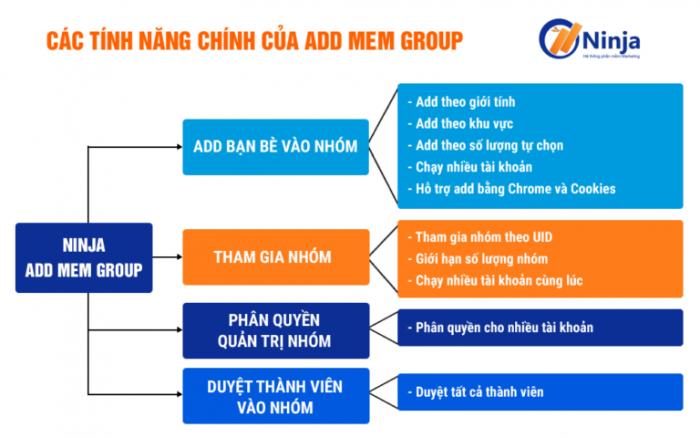 tính năng phần mềm kéo thành viên vào group ninja add mem group