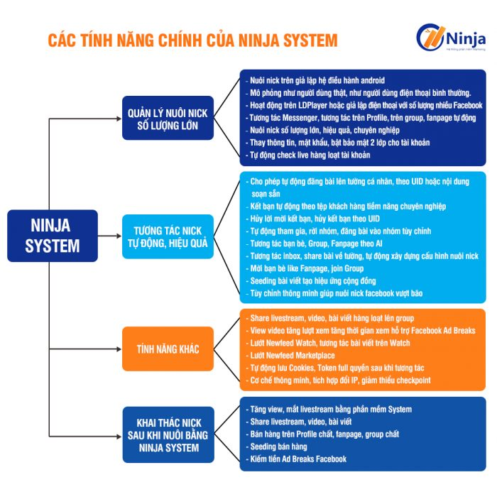 tool-nuoi-nick-facebook-hang-loat-thong-minh-ninja-system