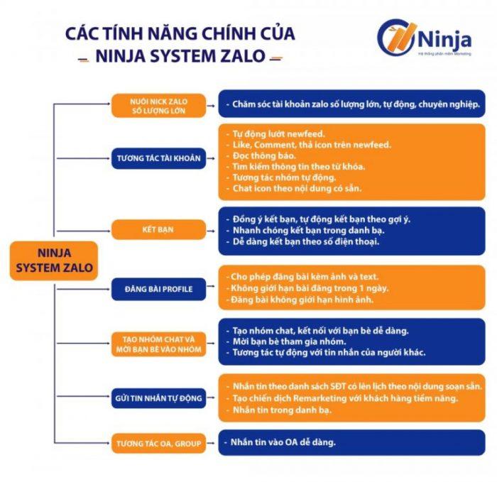 tính năng phần mềm nuôi tài khoản zalo ninja system zalo