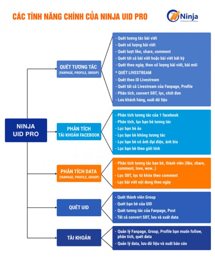 Tính năng phần mềm ninja uid pro phân tích convert uid